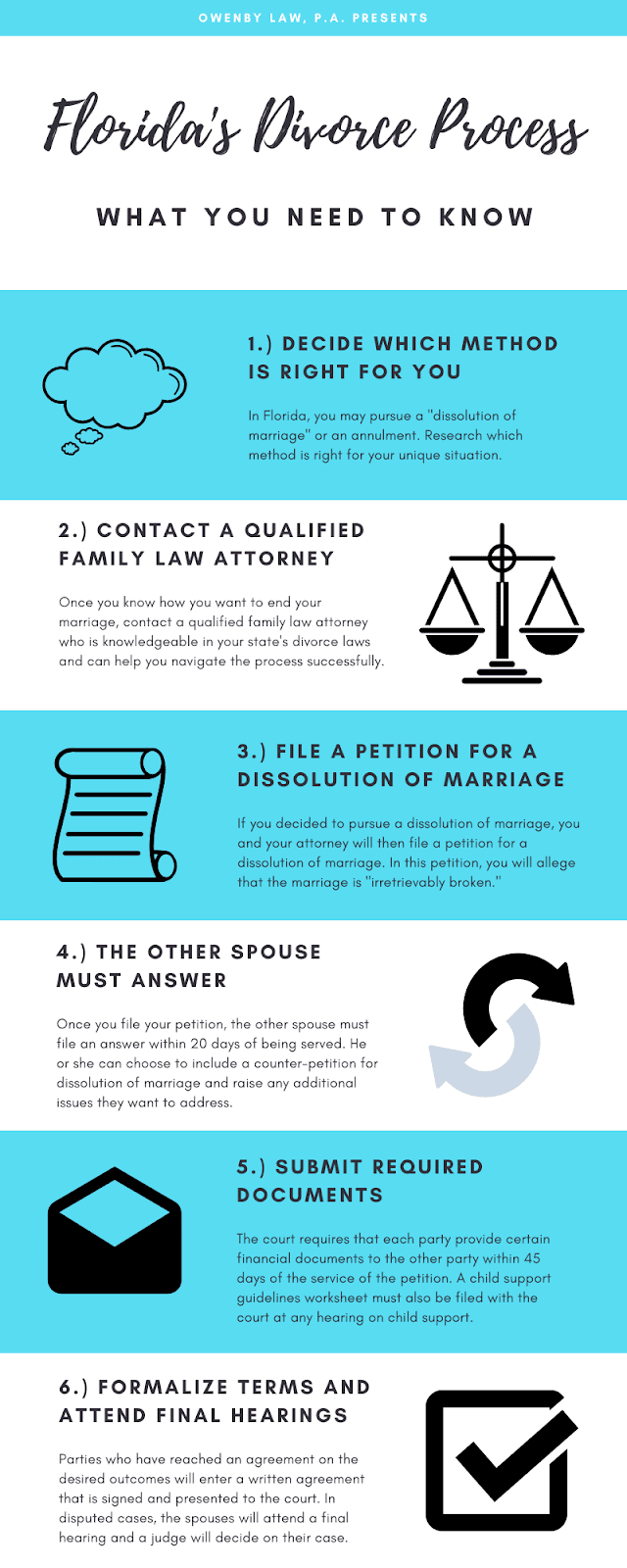 an infographic showing florida's divorce process